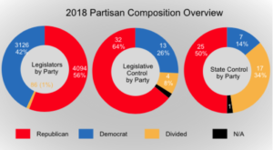 2018 Partisan Composition Overview_infpgraphic