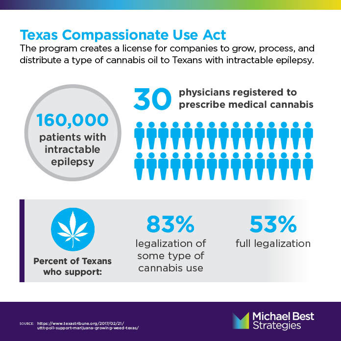 texas compassionate act infographic