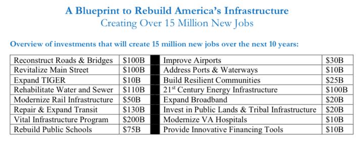 blueprint to rebuild infrastructure
