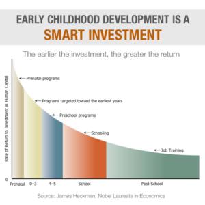 early childhood development chart