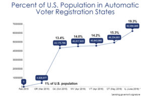 chart that shows percent of us population in automatic voter registration states