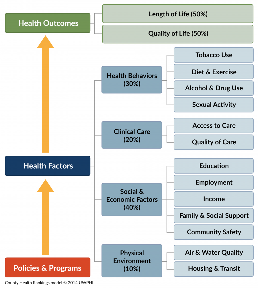 County Health Rankings Model The Rankings are based on a model of population health that emphasizes the many factors that, if improved, can help make communities healthier places to live, learn, work and play.
