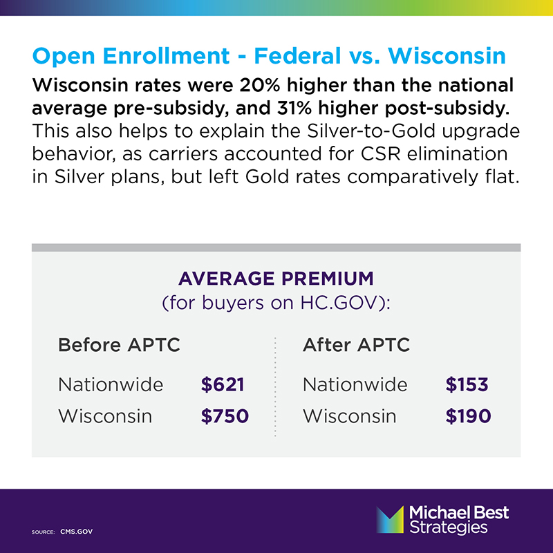 Average Premium for buys on Healthcare.gov