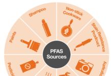 PFAS Sources Graphic
