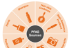 PFAS Sources Graphic