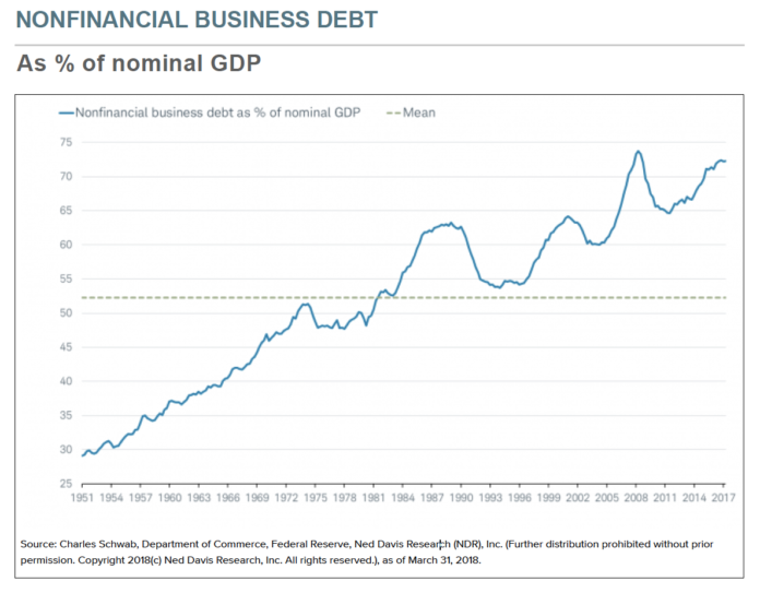 NONFINANCIAL BUSINESS DEBT