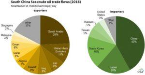 South China Sea crude oil trade flows (2016)