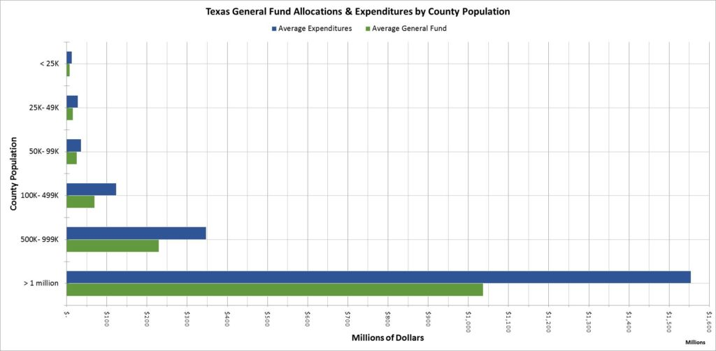 Texas Fund Allocations and Expenditure