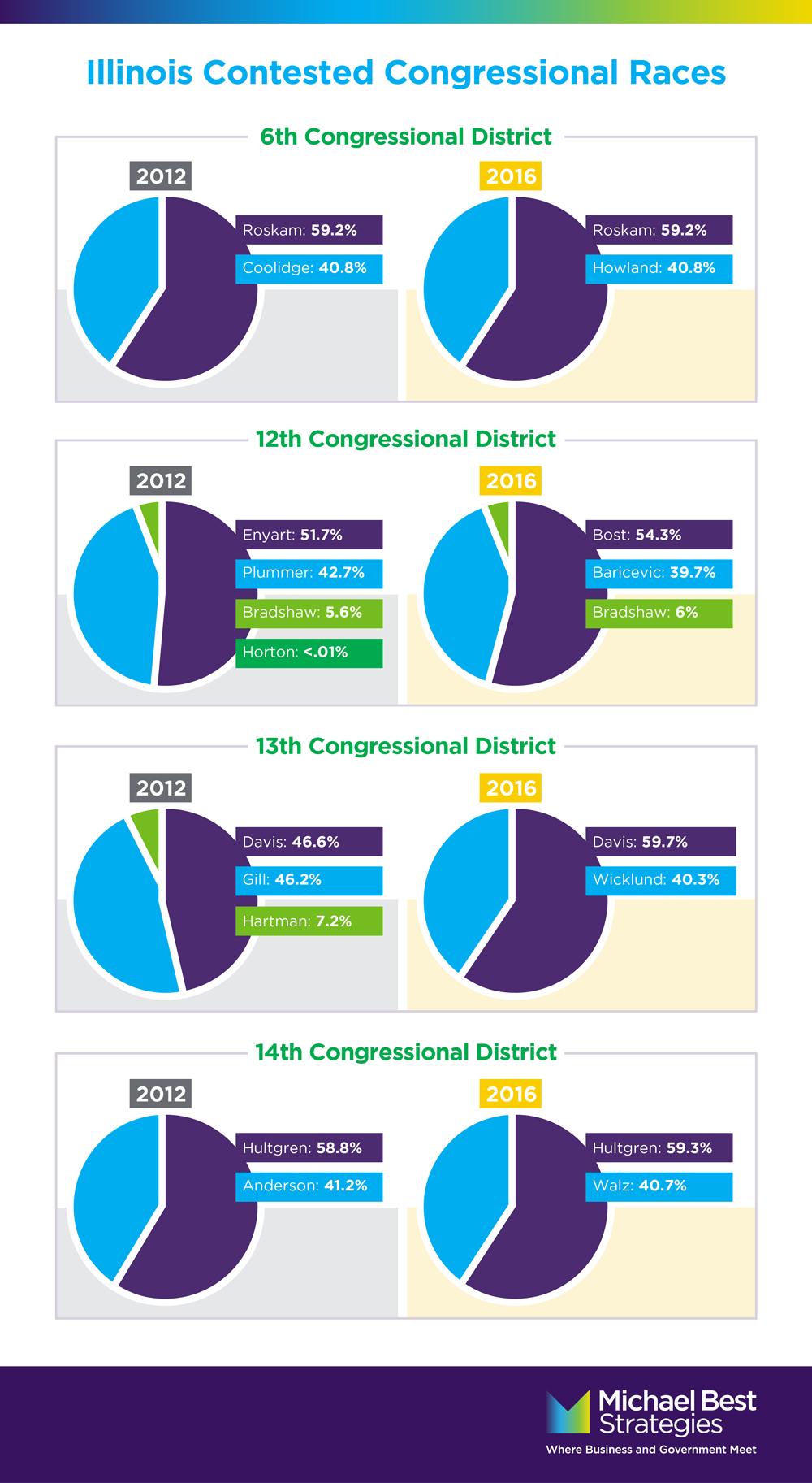 Illinois Contested Congressional Races