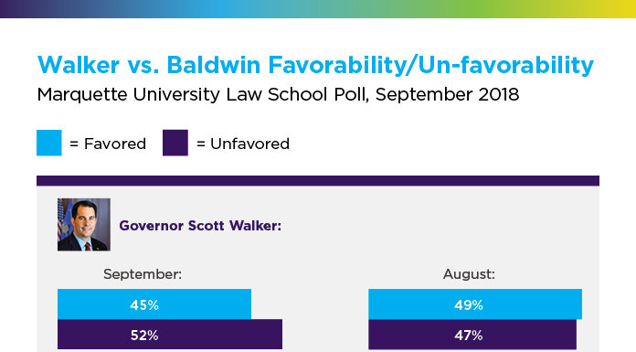 Walker Baldwin Poll Results
