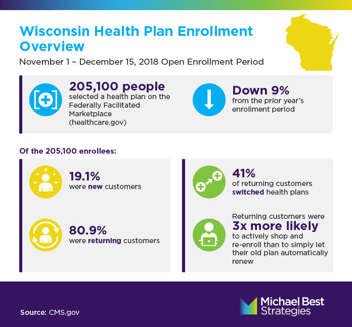Wisconsin Enrollment