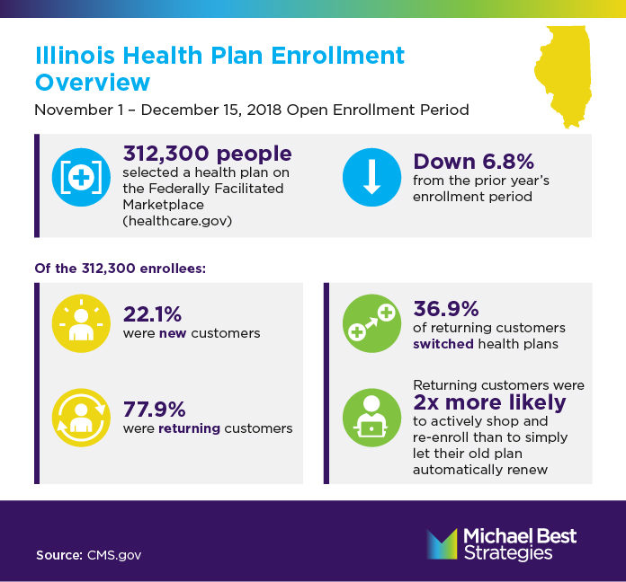 Open Enrollment infographic Illinois Overview
