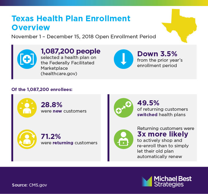 1,087,200 people selected a health plan on the Federally Facilitated Marketplace (www.healthcare.gov). Down 3.5% from the prior year's enrollment period. Of the 205,100 enrollees: 28.8% were new customers 71.2% were returning customers. Returning customers switched health plans at a rate of 49.5% Returning customers were nearly 3 times more likely to actively shop and re-enroll than to simply let their old plan automatically renew. Source: CMS.gov