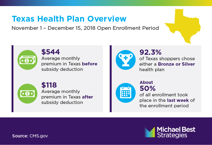 Texas Health Marketplace Overview: Average monthly premium in Texas before subsidy deduction: $544. Average monthly premium in Texas after subsidy deduction: $118. 92.3% of Texas shoppers chose either a Bronze or Silver health plan. About half of all enrollment took place in the last week of the enrollment period.