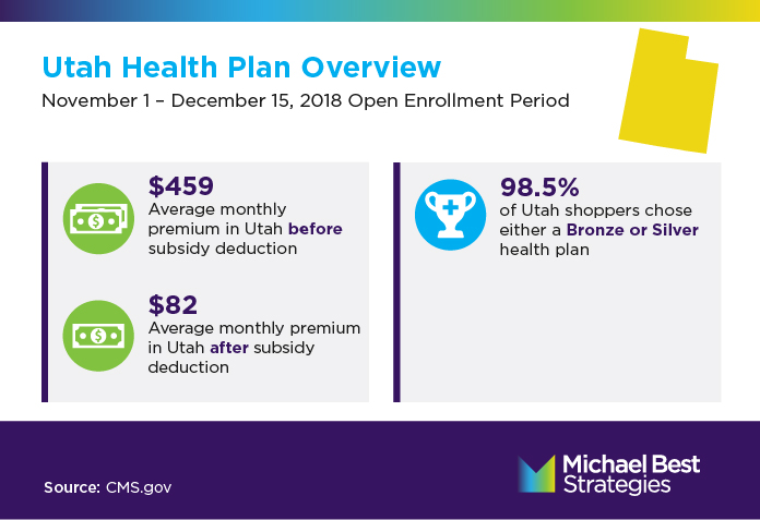 Utah Health Plan Infographic 2: Average monthly premium in Utah before subsidy deduction: $459 Average monthly premium in Utah after subsidy deduction: $82 98.5% of Utah shoppers chose either a Bronze or Silver health plan. Source: CMS.gov