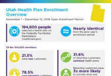 Utah Infographic: 194,600 people selected a health plan on the Federally Facilitated Marketplace (www.healthcare.gov) Nearly identical to the prior year's enrollment period. Of the 205,100 enrollees: 21.5% were new customers 78.5% were returning customers 31.6% Returning customers switched health plans Returning customers were 3 times more likely to actively shop and re-enroll than to simply let their old plan automatically renew. Source: CMS.gov