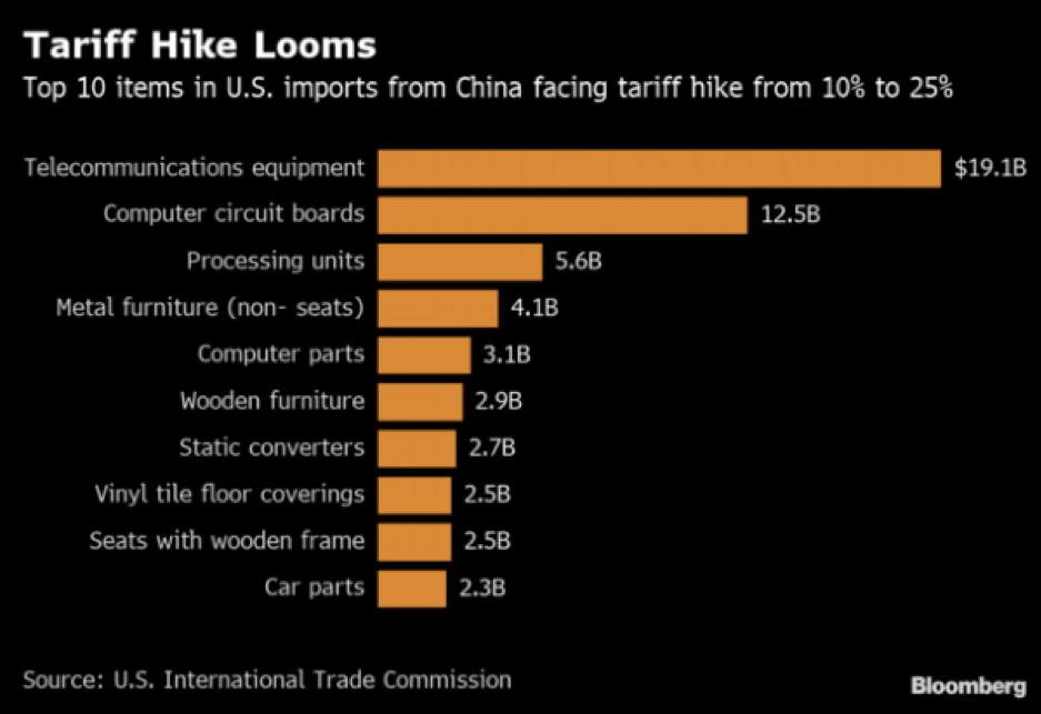 tariff hike looms